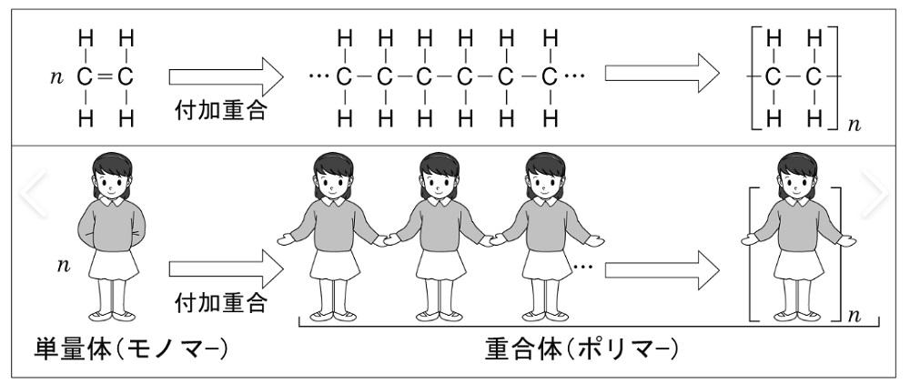 ポリマーの概念図